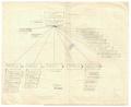 Organizaciska shema na oddelot za zemjodelstvo.pdf