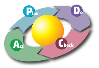 Change management - The Plan-Do-Check-Act (PDCA) Cycle created by W. Edwards Deming