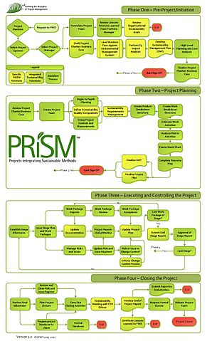 Work Flow Chart Template: PRiSM Flowchart.jpg - Wikimedia Commons,Chart