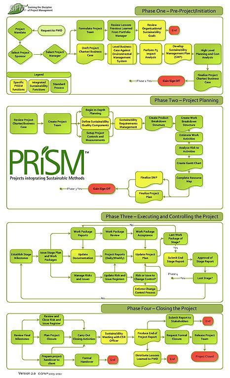 Create A Flow Chart: PRiSM Flowchart.jpg - Wikimedia Commons,Chart