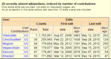 Partial screenshot Wikistats page for English Wikipedia 06.PNG