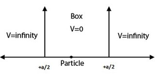 Quantum mechanics - A particle in a box with a little change in the boundary condition.