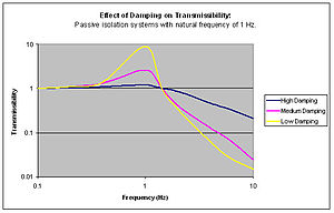Vibration isolation - Damping effect on transmissibility
