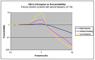 Vibration isolation - Damping effect on transmissibility