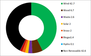 Renewable energy in Denmark - Image: Percentage electricity generation in Denmark by source