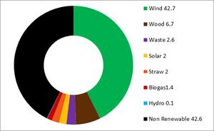 Renewable energy in Denmark