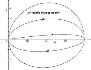 Schrders equation wikipedia first five half periods of the phase space orbit of the s4 chaotic logistic map hx interpolated holographically through schrders equation ccuart