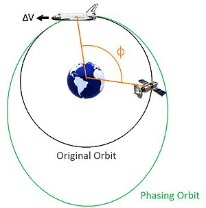 Orbit phasing - If the target (satellite) is behind the spacecraft (shuttle) in the same orbit, the spacecraft must speed up to enter a larger, slower phasing orbit to allow the target to catch up.