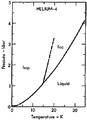Phase diagram of helium-4 (1975) 15 K region.png