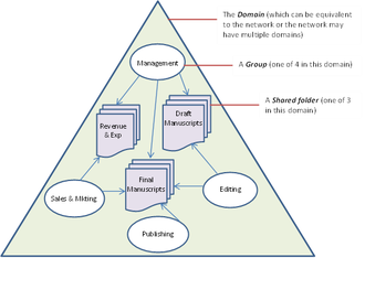 Active Directory - A simplified example of a publishing company's internal network.  The company has four groups with varying permissions to the three shared folders on the network.