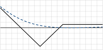 Backspread - An example profit and loss graph for a Put Backspread options strategy placed at a net credit.  The solid black line shows the combined value of the position at expiration.  The dashed blue line shows the combined value of the position some time before expiration and when there exists significant implied volatility in the options.