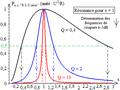 R L C série - courbes de la puissance électrique moyenne consommée en fonction de la fréquence.png