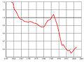 Russia conv ratio 1960-2000.jpg