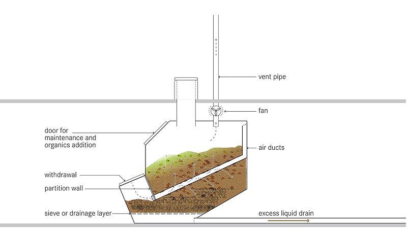 composting toilet work