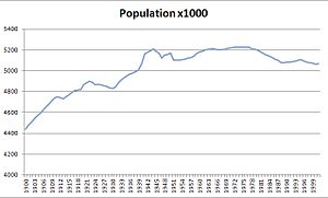 Demography of Scotland