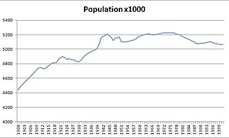 Demography of Scotland - Image: Scotland Pop 1901 2001