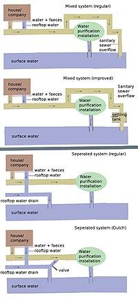 Sewerage system types