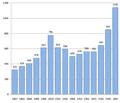 Stanovnistvo novog cica 1857-2001.png