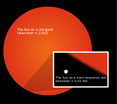 A large red disk represents the Sun. An inset box shows the current Sun as a yellow dot.