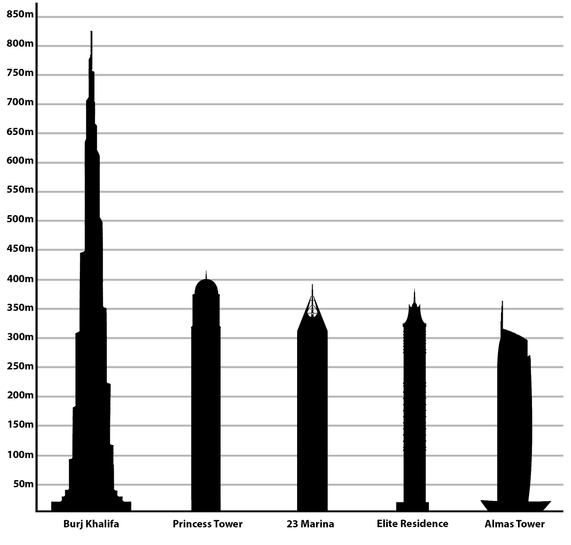 List Of Tallest Buildings In Dubai Wikipedia