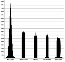 قائمة أطول أبراج دبي ويكيبيديا، الموسوعة الحرة
