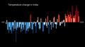 Temperature Bar Chart Asia-India--1901-2020--2021-07-13.png