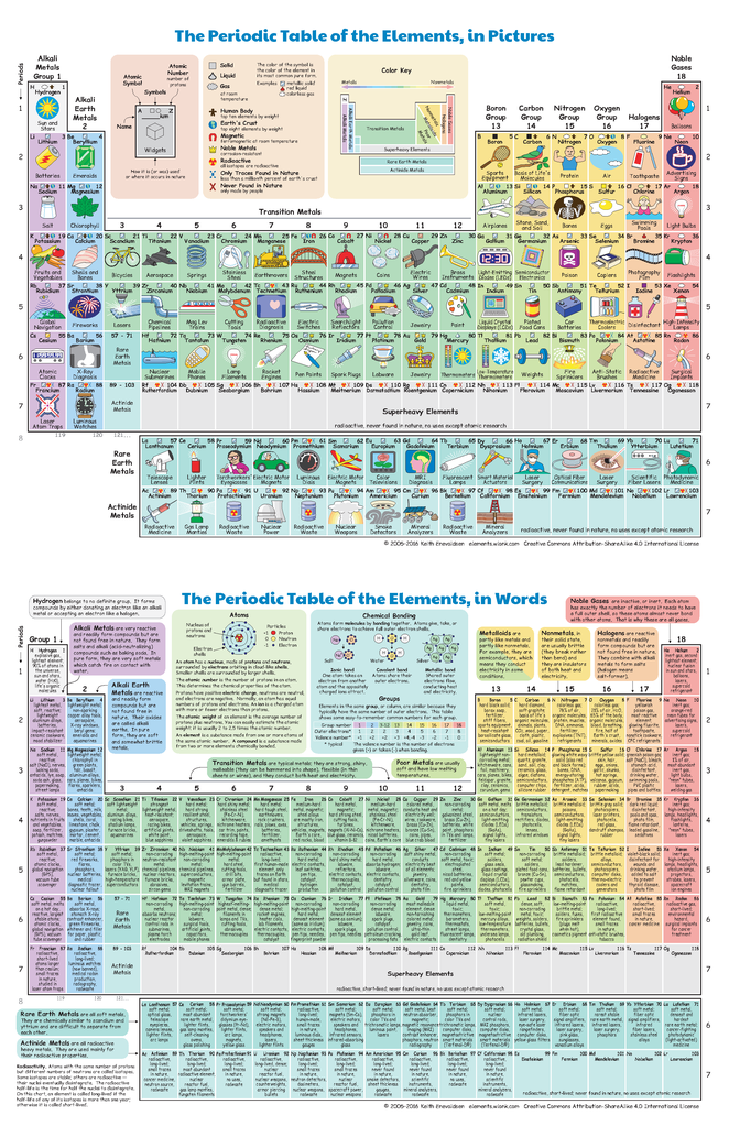 Periodic Table Elements Of The Periodic Table Word Search Answers