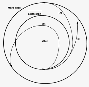 Heliocentric orbit - Trans-Mars injection diagram. A = Hohmann transfer orbit. B = Conjunction mission. C = Opposition mission