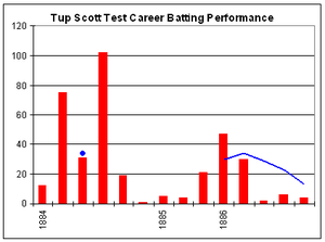 Tup Scott - Tup Scott's Test career batting graph.