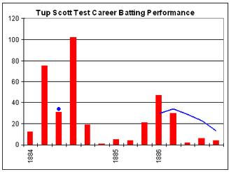 Tup Scott - Tup Scott's Test career batting graph.