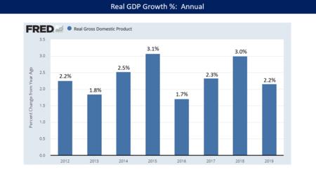 Economic policy of Donald Trump - Wikipedia