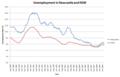 UnemploymentNewcastleNSW.png