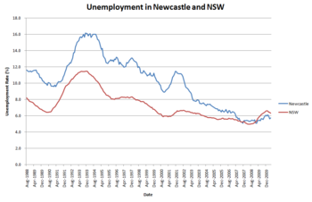 UnemploymentNewcastleNSW