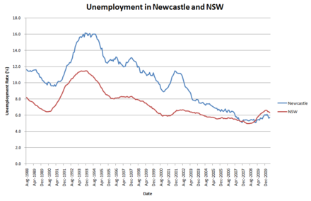 Newcastle was hit particularly hard by recessions in the early 80s and early 90s. As of 2010 however, the region has experienced particular economic strength through increased diversification and high commodity prices. UnemploymentNewcastleNSW.png