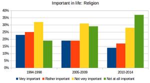 Irreligion in Australia - Image: WVS religion aus 2
