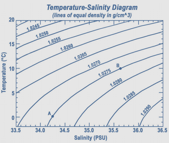 Seawater - Temperature-salinity diagram of changes in density of water