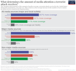 Racial bias in criminal news in the United States The concept of crimes carried out by members of one race getting more media attention than those carried out by members of another race