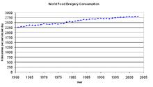 Grafik yang menunjukkan kenaikan bertahap konsumsi energi makanan global per orang per hari antara tahun 1961 dan 2002.