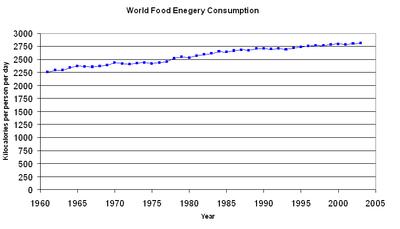Een grafiek die een geleidelijke wereldwijde toename laat zien van geconsumeerde voedselenergie per persoon per dag tussen 1961 en 2002.