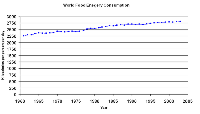 Average per capita energy consumption of the world from 1961 to 2002 World Per Person Energy Consumption.png