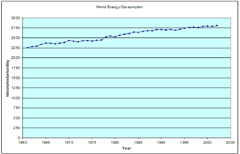 World Per Person Energy Consumption.png