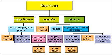 Административно-территориальное деление Киргизии — Википедия