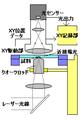 走査型近接場光顕微鏡(scanning near field optical microscopy; SNOM) 原型.PNG