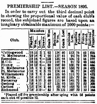 The final standing of the 1896 VFA ladder. Collingwood, Essendon, Fitzroy, Geelong, Melbourne, South Melbourne, Carlton and St Kilda would form the VFL the following year. 1896 VFA premiership list.jpg