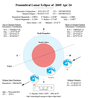 April 2005 lunar eclipse - NASA chart of the eclipse