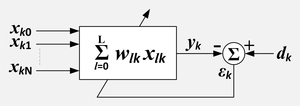 Adaptive filter - Adaptive linear combiner, compact representation. k = sample number, n=input variable index, x = reference inputs, d = desired input, ε = error output, Σ = summation.