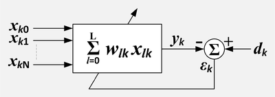 A compact block diagram of an adaptive linear combiner without a separate block for the adaptation process.