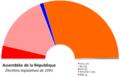 Assemblée Portugal 1991.png