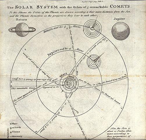 astronomy diagram of meridian - photo #38