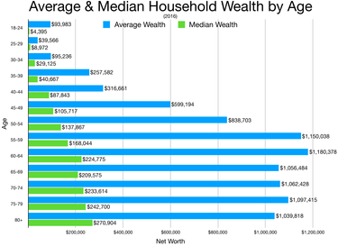 Average and median household income by age group